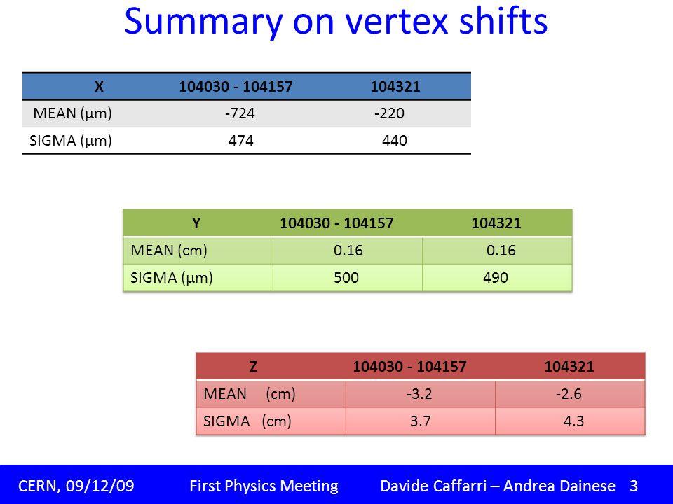 Summary on vertex shifts Padova, 09/11/09 Corso di dottorato XXIV ciclo Davide Caffarri.. CERN, 09/12/09 First Physics Meeting Davide Caffarri – Andre