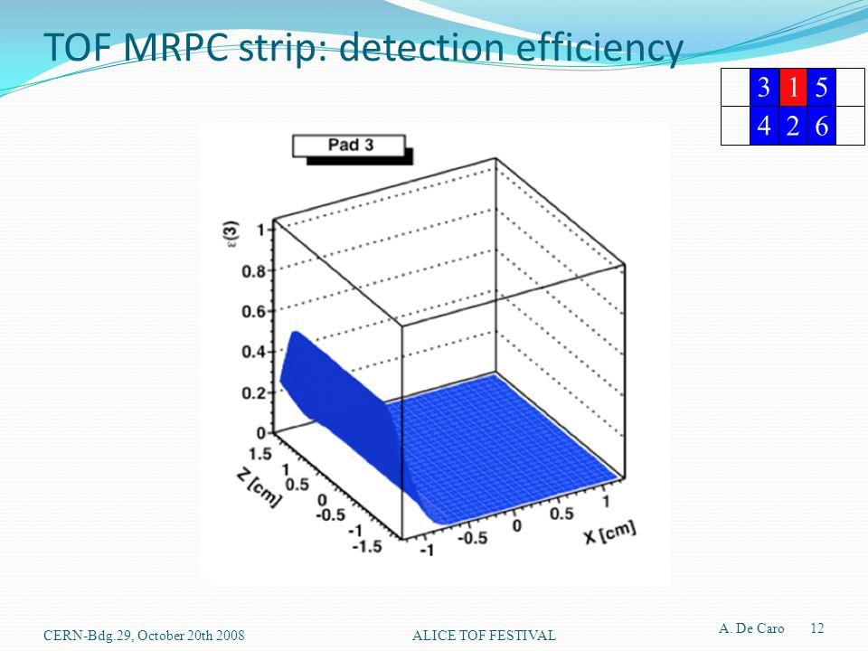 TOF MRPC strip: detection efficiency CERN-Bdg.29, October 20th 2008ALICE TOF FESTIVAL A. De Caro 12 3 15 4 26