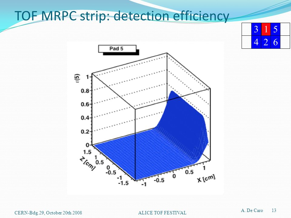 TOF MRPC strip: detection efficiency CERN-Bdg.29, October 20th 2008ALICE TOF FESTIVAL A. De Caro 13 3 15 4 26