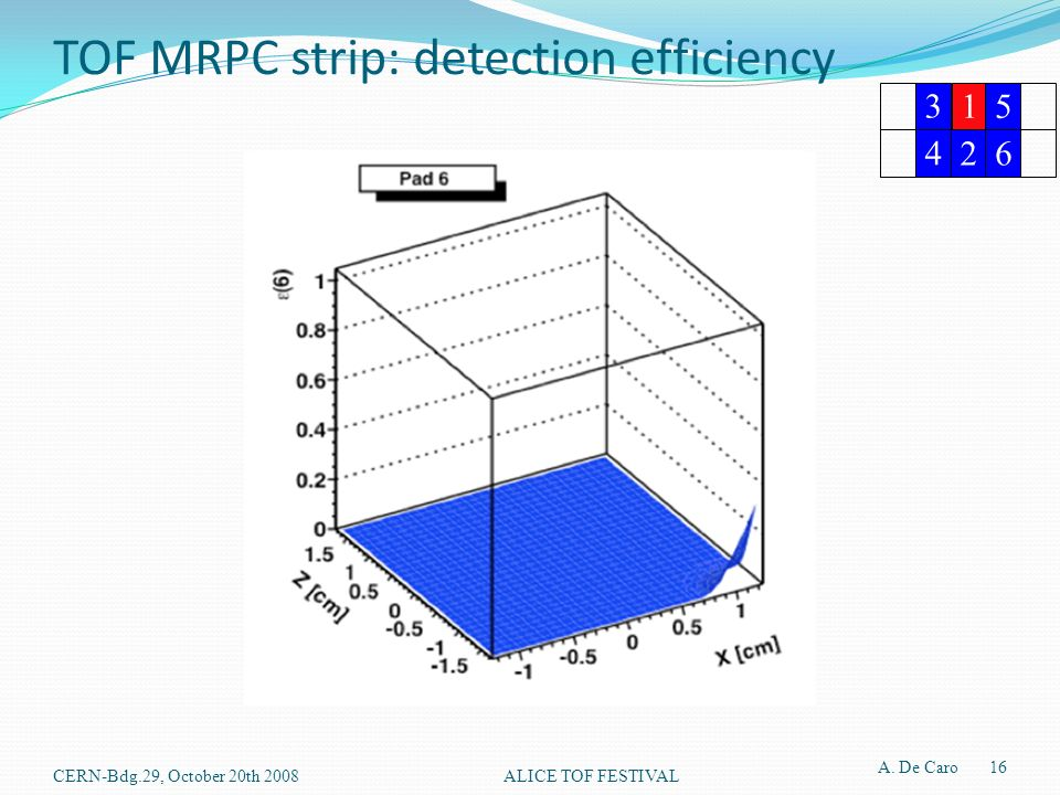 TOF MRPC strip: detection efficiency CERN-Bdg.29, October 20th 2008ALICE TOF FESTIVAL A.