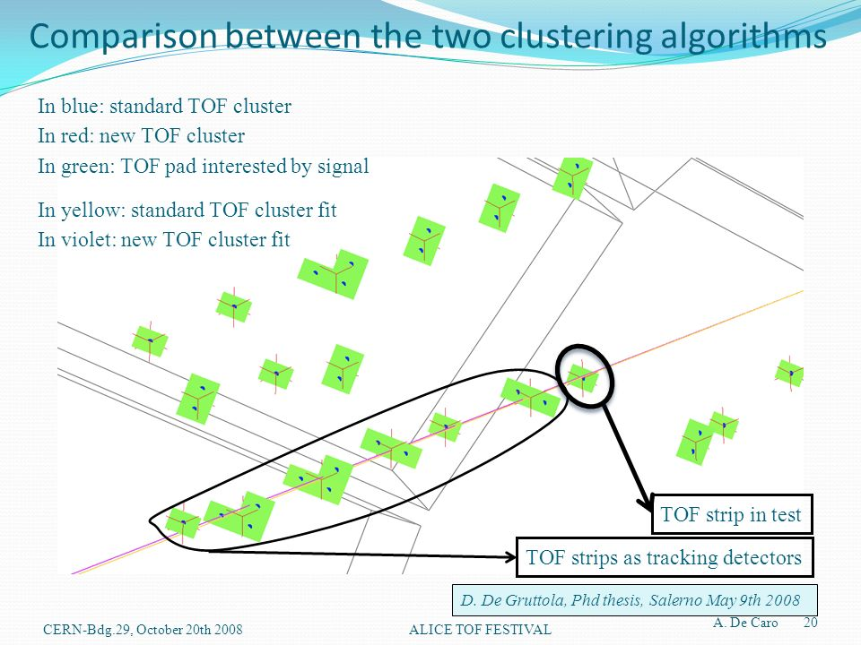 Comparison between the two clustering algorithms In blue: standard TOF cluster In red: new TOF cluster In green: TOF pad interested by signal TOF strips as tracking detectors In yellow: standard TOF cluster fit In violet: new TOF cluster fit D.