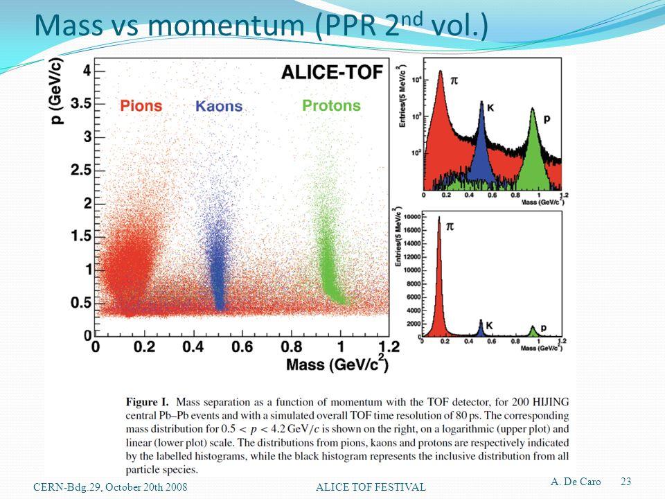 Mass vs momentum (PPR 2 nd vol.) A. De Caro 23 ALICE TOF FESTIVALCERN-Bdg.29, October 20th 2008