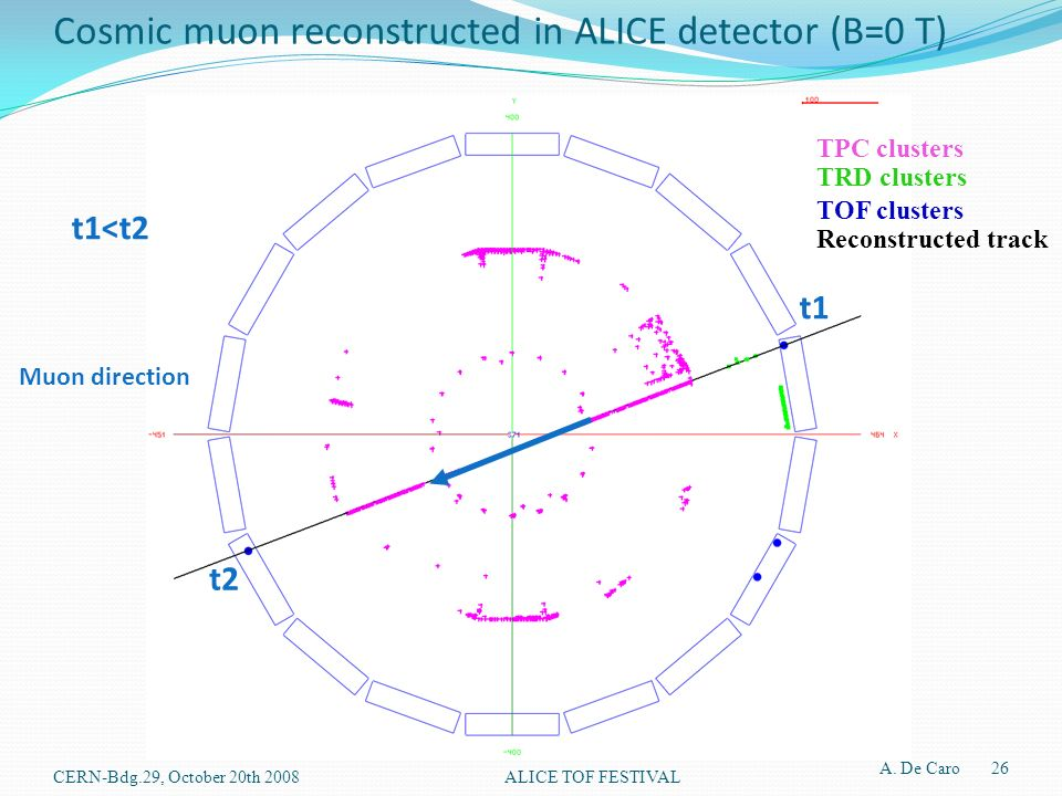 Cosmic muon reconstructed in ALICE detector (B=0 T) t1 t2 t1<t2 Muon direction TPC clusters TRD clusters TOF clusters Reconstructed track A.