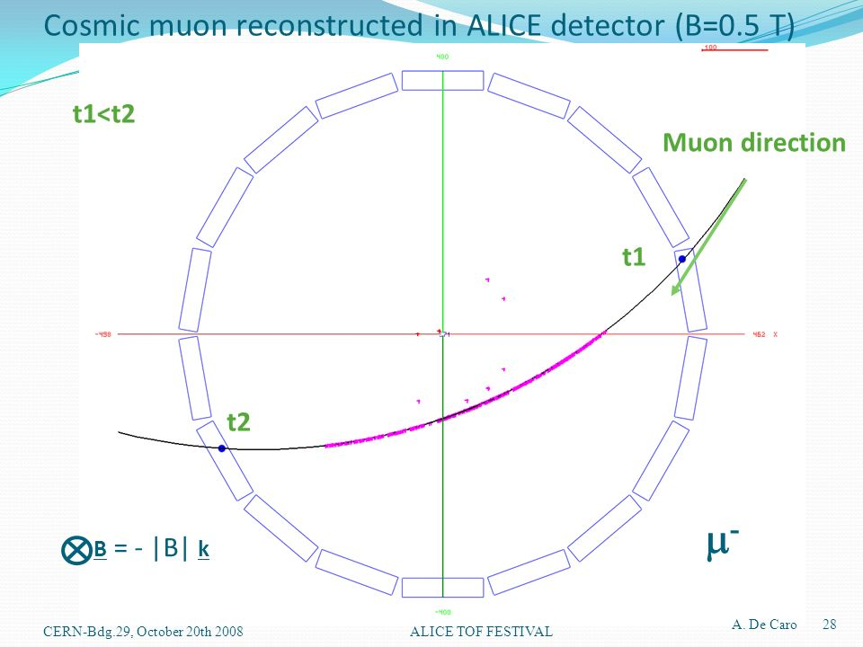 t1 t2 t1<t2 Muon direction B = - |B| k - Cosmic muon reconstructed in ALICE detector (B=0.5 T) A.