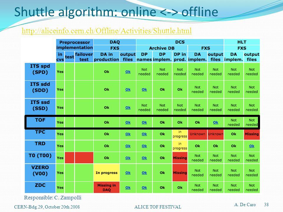 Shuttle algorithm: online offline Responsible: C.