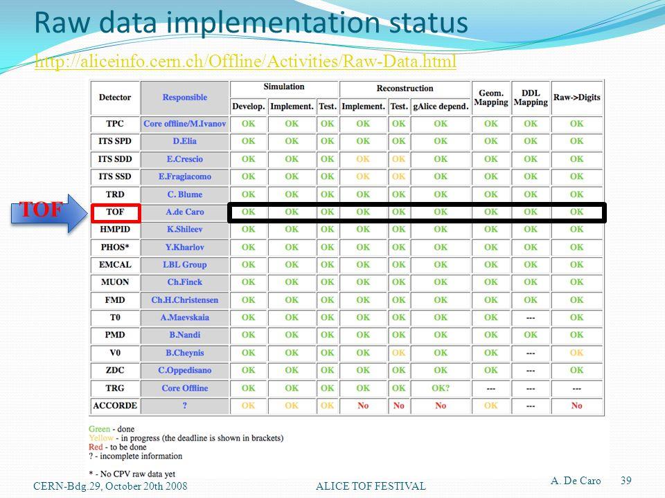 Raw data implementation status http://aliceinfo.cern.ch/Offline/Activities/Raw-Data.html TOF A. De Caro 39 ALICE TOF FESTIVALCERN-Bdg.29, October 20th