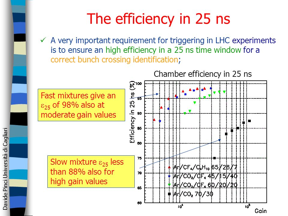 Davide Pinci Università di Cagliari The efficiency in 25 ns A very important requirement for triggering in LHC experiments is to ensure an high efficiency in a 25 ns time window for a correct bunch crossing identification; Fast mixtures give an 25 of 98% also at moderate gain values Slow mixture 25 less than 88% also for high gain values Chamber efficiency in 25 ns