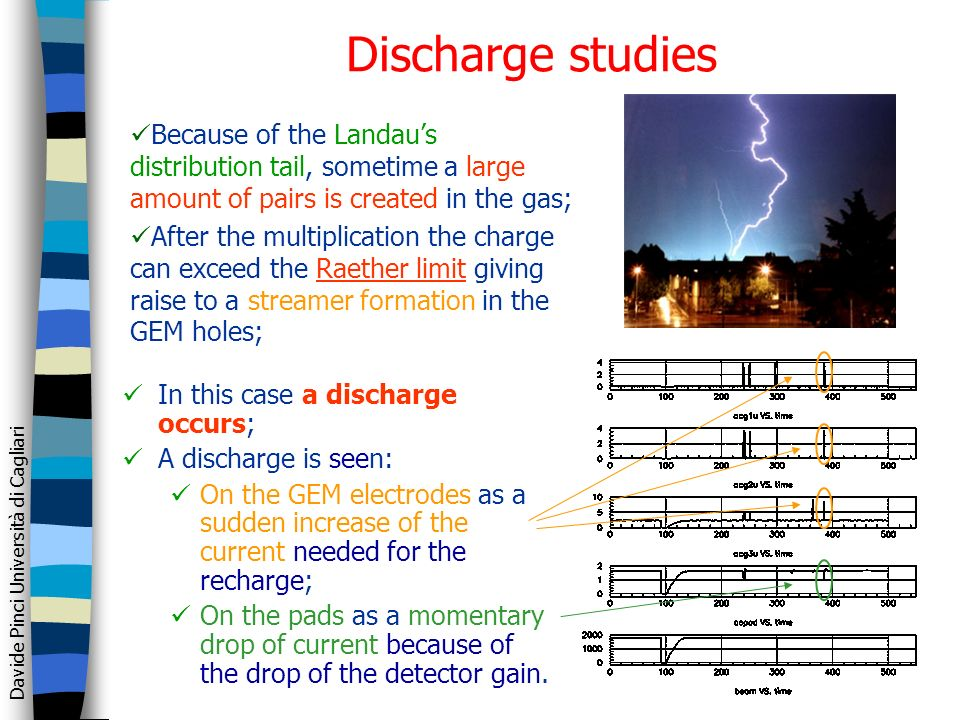 Davide Pinci Università di Cagliari Discharge studies In this case a discharge occurs; A discharge is seen: On the GEM electrodes as a sudden increase of the current needed for the recharge; On the pads as a momentary drop of current because of the drop of the detector gain.