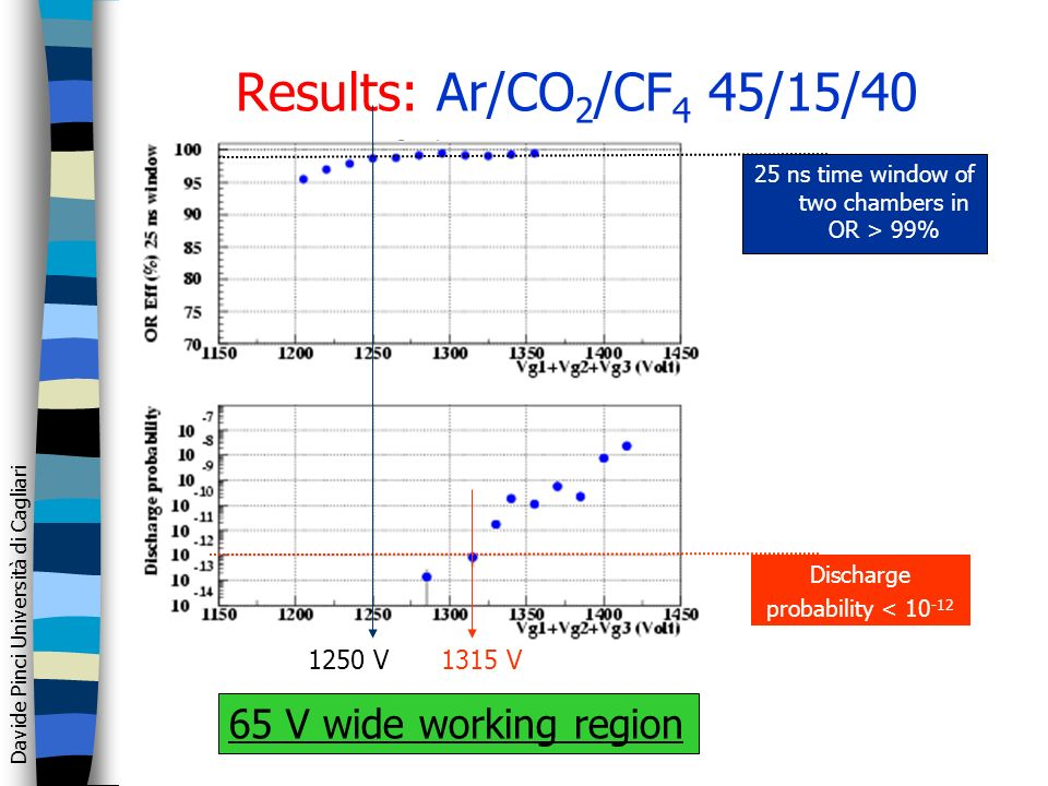 Davide Pinci Università di Cagliari Results: Ar/CO 2 /CF 4 45/15/40 Discharge probability < 10 -12 1250 V1315 V 65 V wide working region 25 ns time window of two chambers in OR > 99%