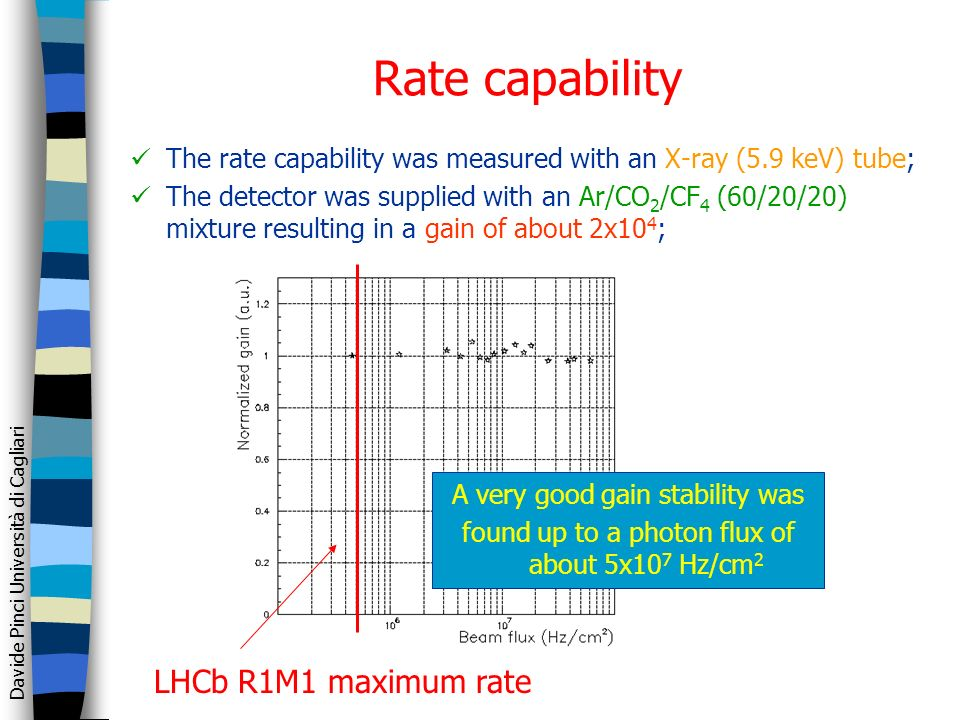 Davide Pinci Università di Cagliari Rate capability The rate capability was measured with an X-ray (5.9 keV) tube; The detector was supplied with an Ar/CO 2 /CF 4 (60/20/20) mixture resulting in a gain of about 2x10 4 ; A very good gain stability was found up to a photon flux of about 5x10 7 Hz/cm 2 LHCb R1M1 maximum rate