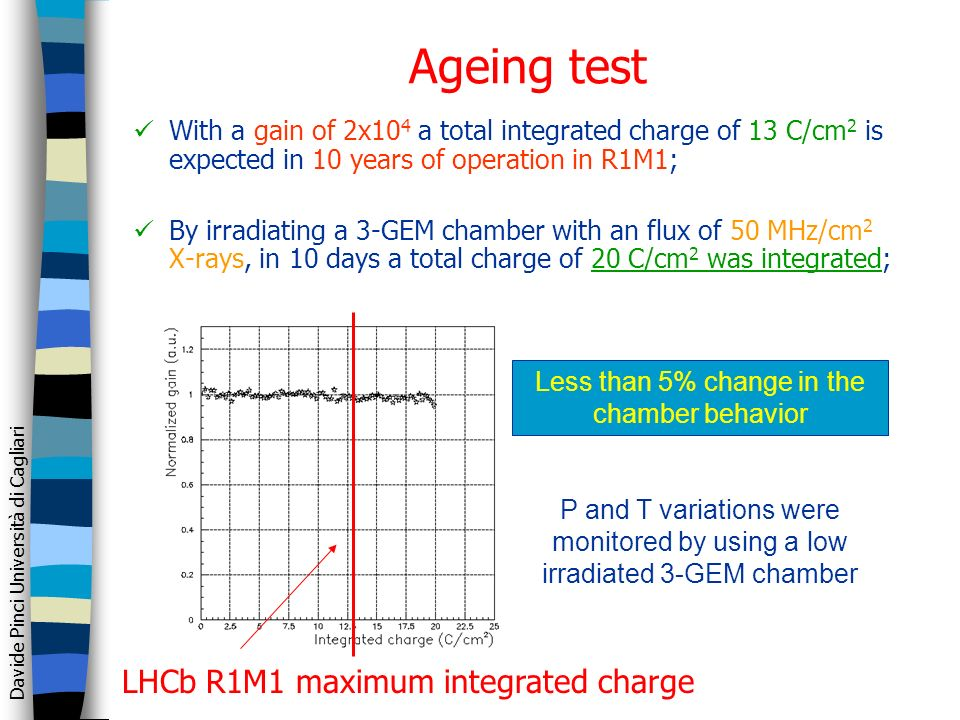 Davide Pinci Università di Cagliari Ageing test With a gain of 2x10 4 a total integrated charge of 13 C/cm 2 is expected in 10 years of operation in R
