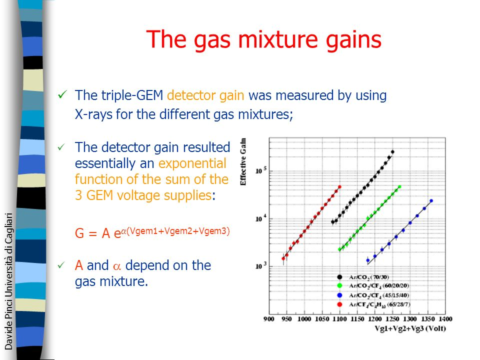 Davide Pinci Università di Cagliari The gas mixture gains The triple-GEM detector gain was measured by using X-rays for the different gas mixtures; The detector gain resulted essentially an exponential function of the sum of the 3 GEM voltage supplies: G = A e (Vgem1+Vgem2+Vgem3) A and depend on the gas mixture.