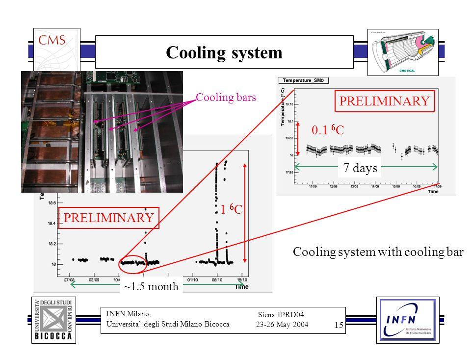 INFN Milano, Universita` degli Studi Milano Bicocca Siena IPRD04 23-26 May 2004 15 Cooling system 1 C 0.1 C 7 days Cooling system with cooling bar ~1.
