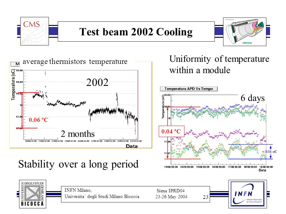 INFN Milano, Universita` degli Studi Milano Bicocca Siena IPRD04 23-26 May 2004 23 Test beam 2002 Cooling average thermistors temperature 2 months 0.06 ºC 2002 Stability over a long period Uniformity of temperature within a module 6 days 0.04 ºC