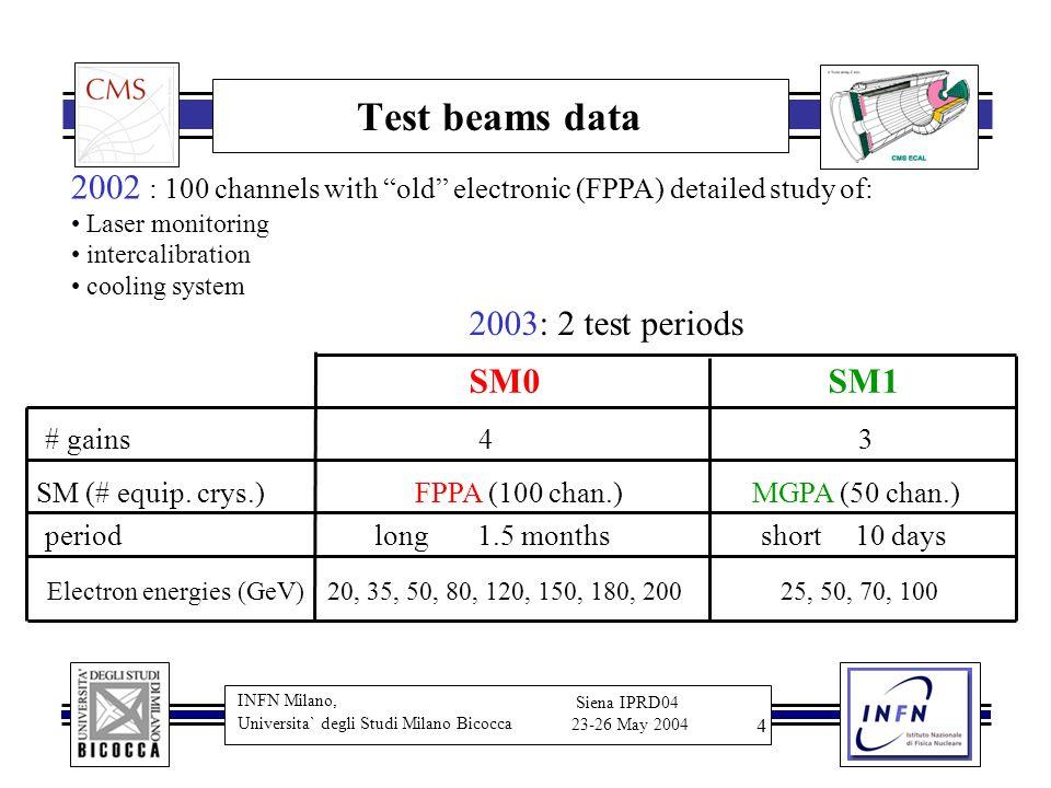 INFN Milano, Universita` degli Studi Milano Bicocca Siena IPRD04 23-26 May 2004 5 Energy reconstruction 3 pedestal samples and 11 signal samples 40 MHz Amplitude T max T pea k Time (*25 ns) SM0/FPPA Under the constraints W i determined minimizing