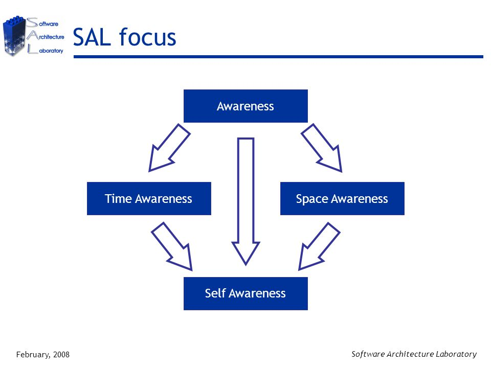 February, 2008 Software Architecture Laboratory SAL focus Awareness Time AwarenessSpace Awareness Self Awareness