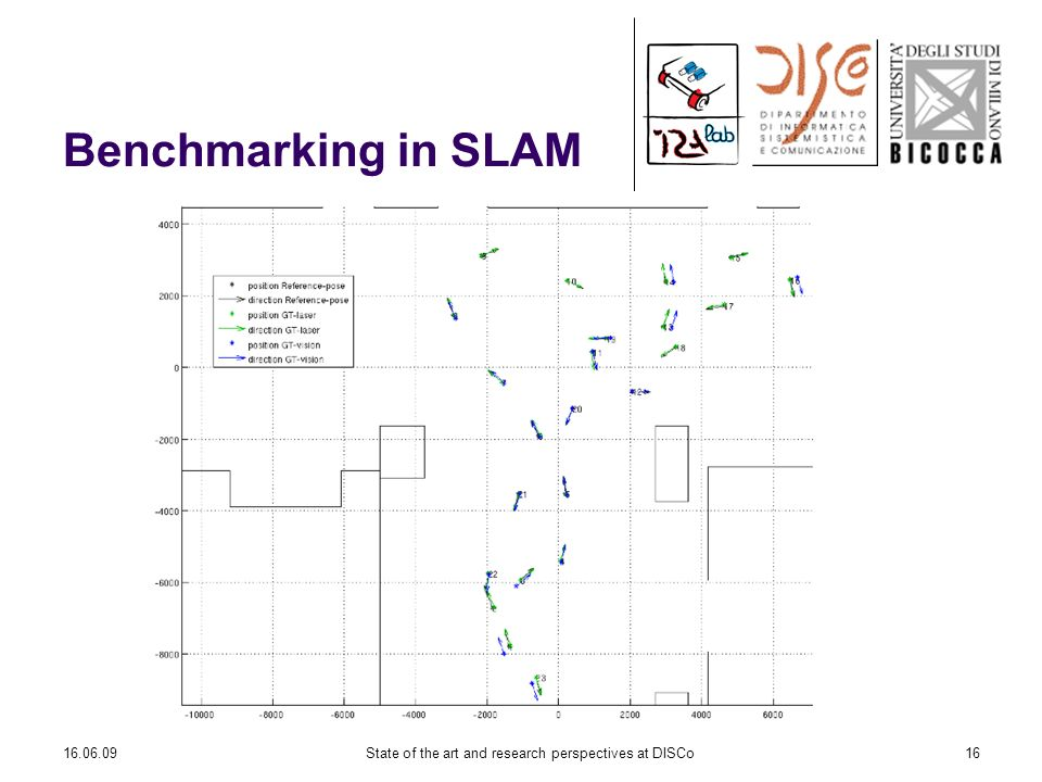 16.06.09State of the art and research perspectives at DISCo16 Benchmarking in SLAM