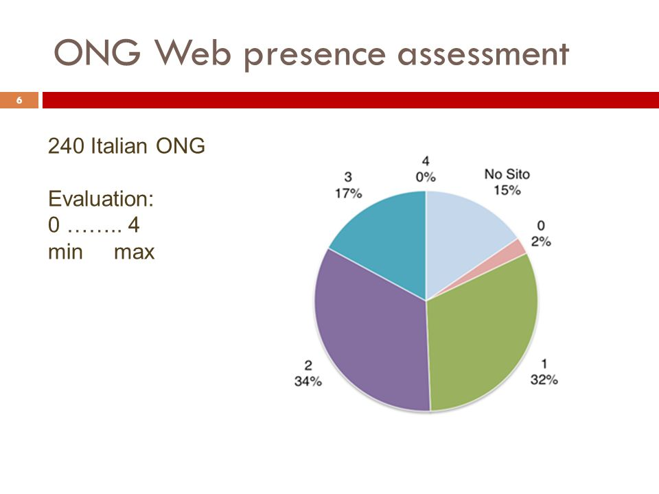 ONG Web presence assessment 6 240 Italian ONG Evaluation: 0 …….. 4 min max