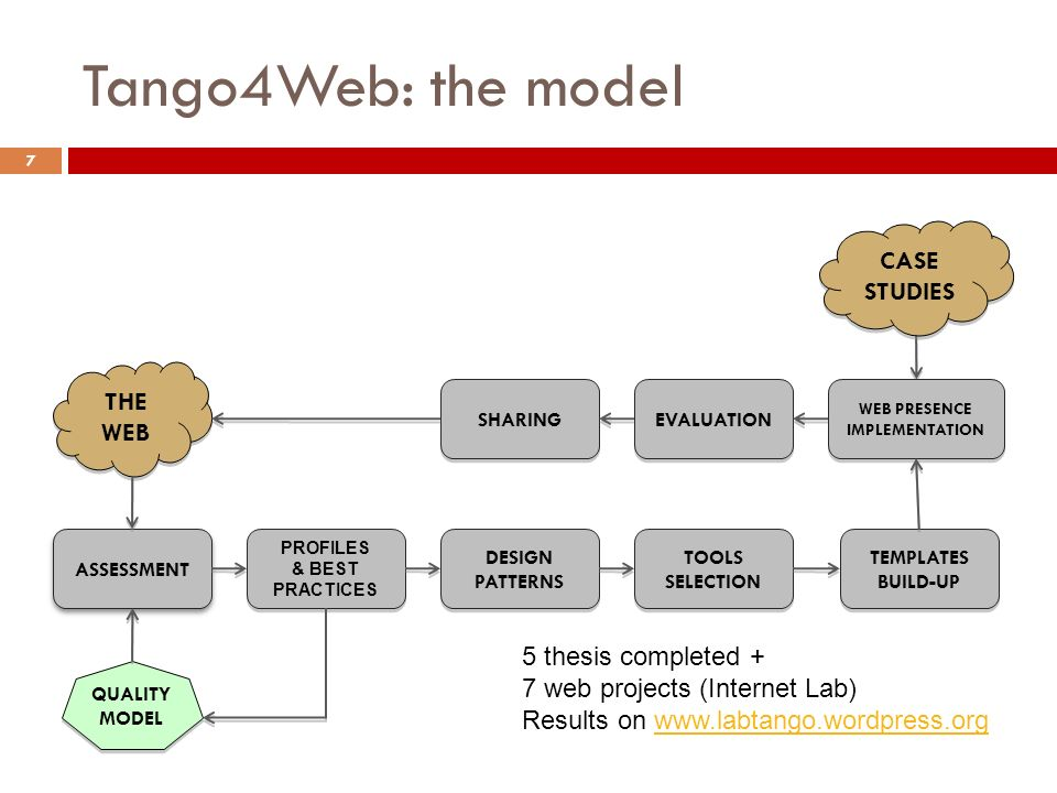 ASSESSMENT Tango4Web: the model PROFILES & BEST PRACTICES PROFILES & BEST PRACTICES TEMPLATES BUILD-UP TEMPLATES BUILD-UP SHARING WEB PRESENCE IMPLEMENTATION DESIGN PATTERNS TOOLS SELECTION THE WEB CASE STUDIES EVALUATION QUALITY MODEL 7 5 thesis completed + 7 web projects (Internet Lab) Results on www.labtango.wordpress.orgwww.labtango.wordpress.org