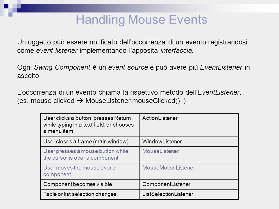 User clicks a button, presses Return while typing in a text field, or chooses a menu item ActionListener User closes a frame (main window)WindowListener User presses a mouse button while the cursor is over a component MouseListener User moves the mouse over a component MouseMotionListener Component becomes visibleComponentListener Table or list selection changesListSelectionListener Un oggetto può essere notificato delloccorrenza di un evento registrandosi come event listener implementando lapposita interfaccia.