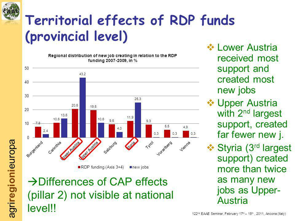 agriregionieuropa 122 nd EAAE Seminar, February 17 th – 18 th, 2011, Ancona (Italy) Territorial effects of RDP funds (provincial level) Lower Austria received most support and created most new jobs Upper Austria with 2 nd largest support, created far fewer new j.