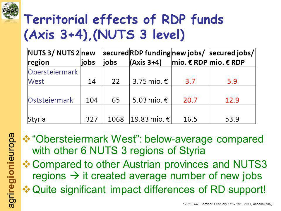 agriregionieuropa 122 nd EAAE Seminar, February 17 th – 18 th, 2011, Ancona (Italy) Territorial effects of RDP funds (Axis 3+4),(NUTS 3 level) Obersteiermark West: below-average compared with other 6 NUTS 3 regions of Styria Compared to other Austrian provinces and NUTS3 regions it created average number of new jobs Quite significant impact differences of RD support.