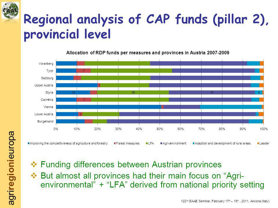 agriregionieuropa 122 nd EAAE Seminar, February 17 th – 18 th, 2011, Ancona (Italy) Regional analysis of CAP funds (pillar 2), provincial level Fundin