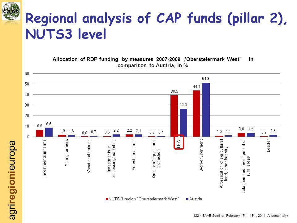 agriregionieuropa 122 nd EAAE Seminar, February 17 th – 18 th, 2011, Ancona (Italy) Regional analysis of CAP funds (pillar 2), NUTS3 level
