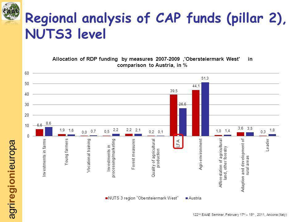 agriregionieuropa 122 nd EAAE Seminar, February 17 th – 18 th, 2011, Ancona (Italy) Regional analysis of CAP funds (pillar 2), NUTS3 level