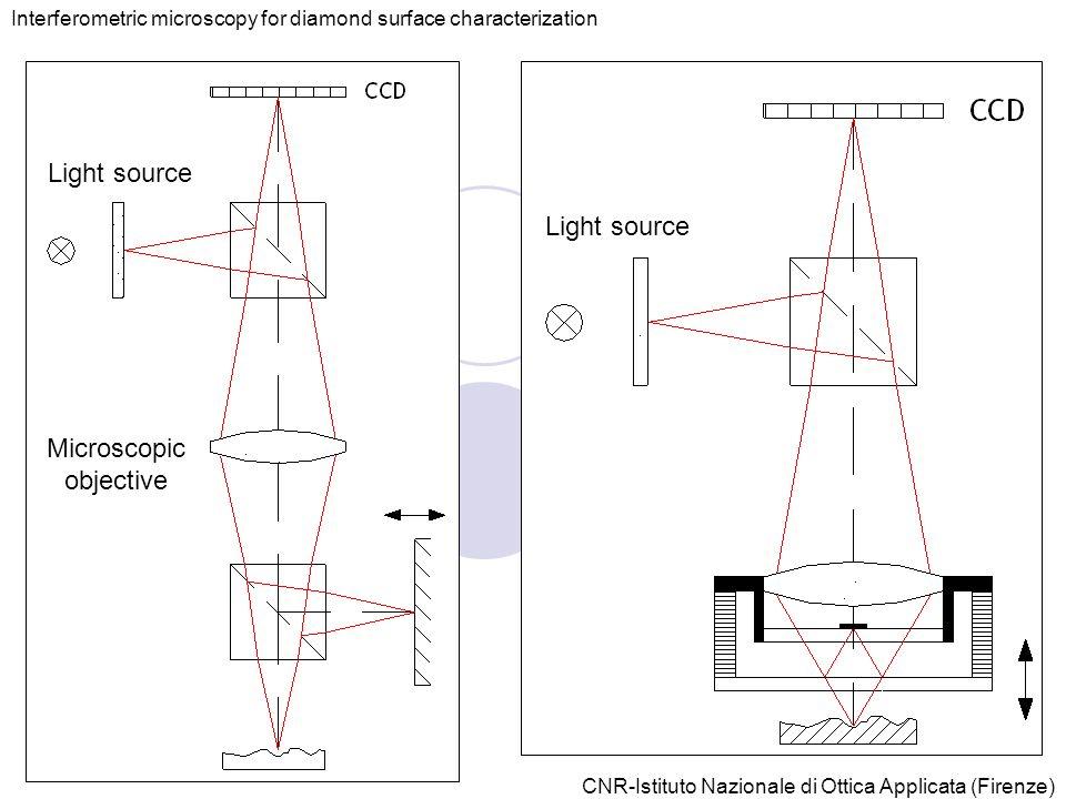 CNR-Istituto Nazionale di Ottica Applicata (Firenze) Interferometric microscopy for diamond surface characterization Light source Microscopic objective