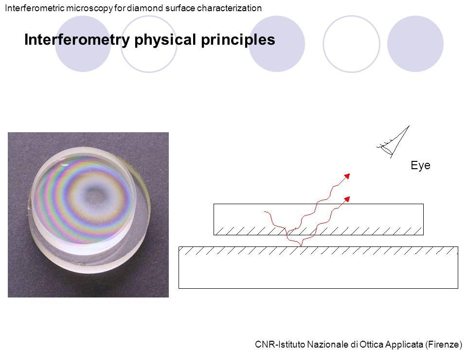 CNR-Istituto Nazionale di Ottica Applicata (Firenze) Interferometric microscopy for diamond surface characterization Interferometry physical principles Eye