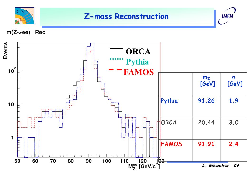 17 Gennaio 2003DC04 e stato di FamosL. Silvestris 28 Single Electron