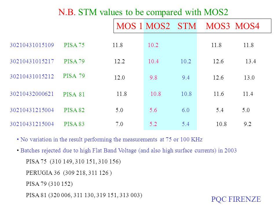 MOS 1 MOS2 STM MOS3 MOS4 30210431015212 PISA 79 30210432000621 PISA 81 11.8 10.8 10.8 11.6 11.4 30210431015109 PISA 75 11.8 10.2 11.8 11.8 30210431015