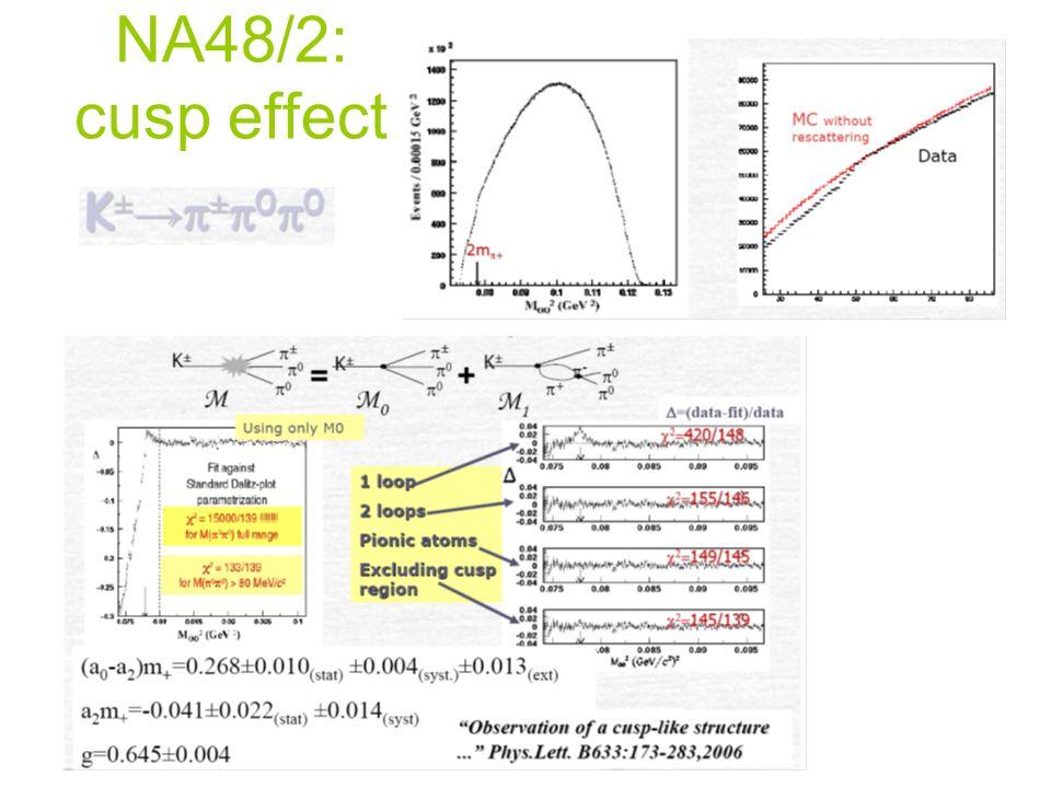 NA48/2: cusp effect