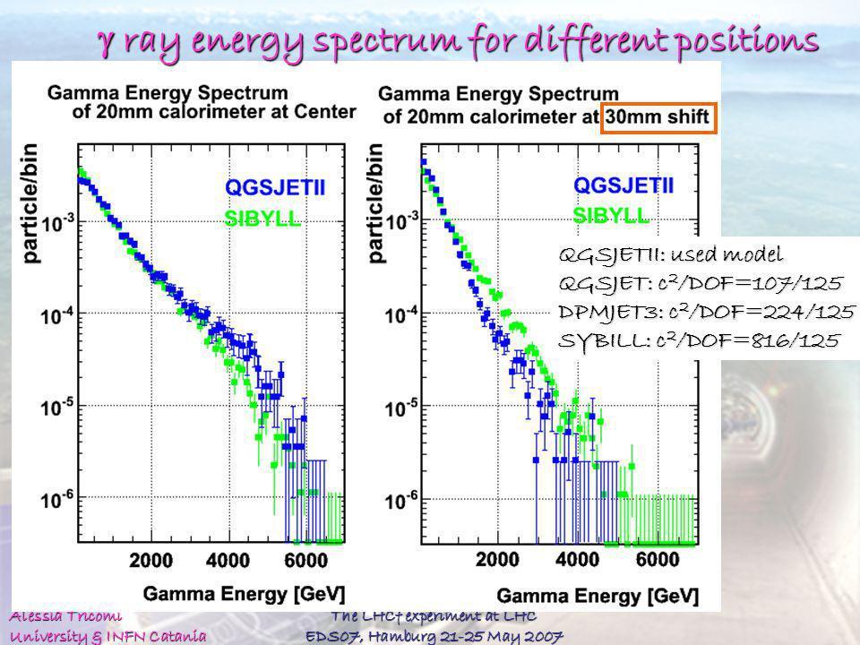 Alessia Tricomi University & INFN Catania The LHCf experiment at LHC EDS07, Hamburg 21-25 May 2007 QGSJETII: used model QGSJET: c 2 /DOF=107/125 DPMJE