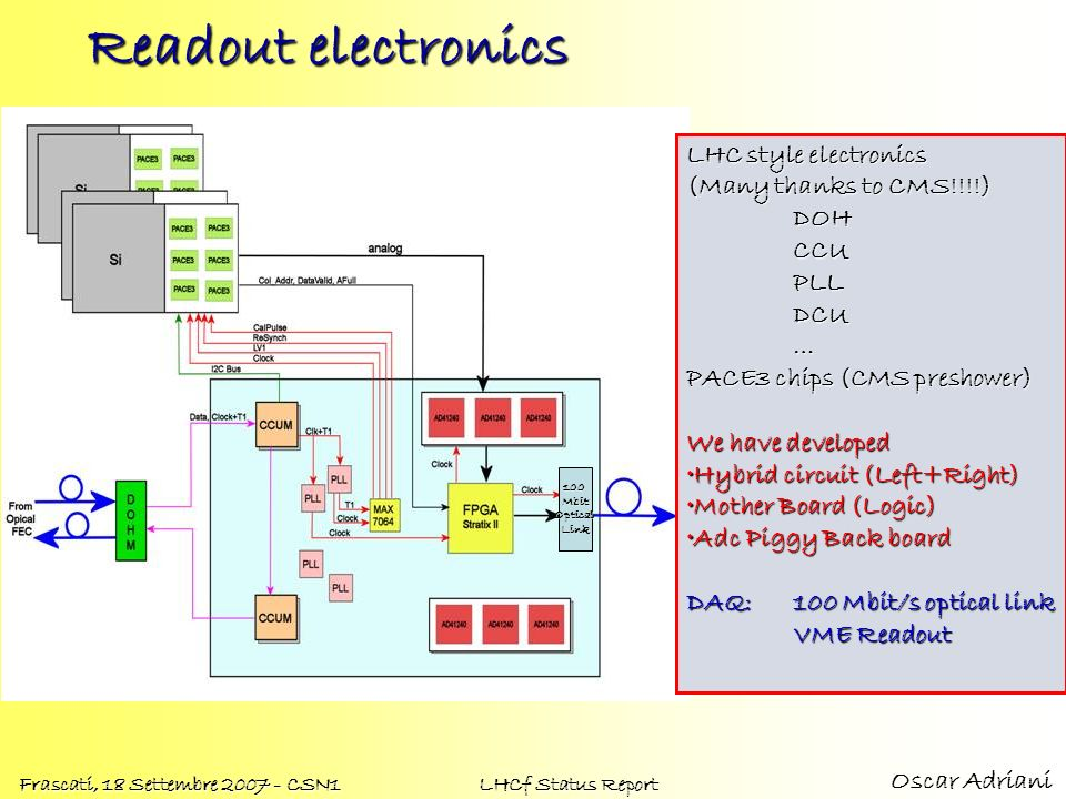 Oscar Adriani Frascati, 18 Settembre 2007 - CSN1 LHCf Status Report Readout electronics LHC style electronics (Many thanks to CMS!!!!) DOHCCUPLLDCU… P
