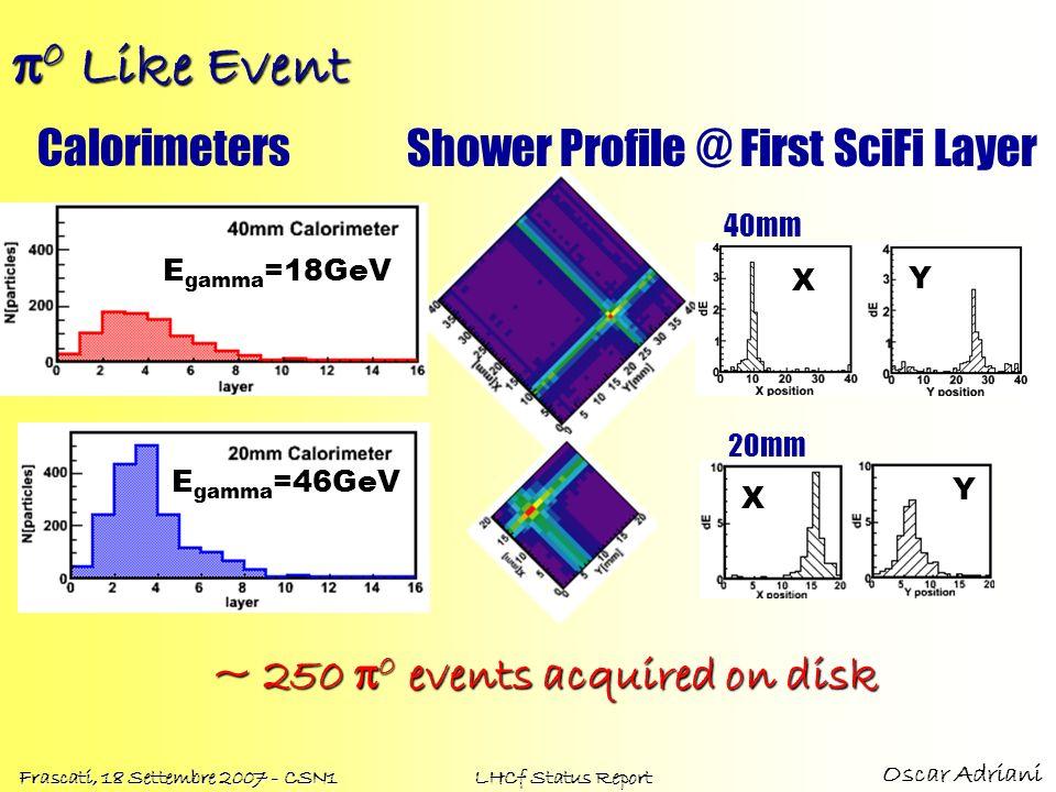 Oscar Adriani Frascati, 18 Settembre 2007 - CSN1 LHCf Status Report 0 Like Event 0 Like Event Shower Profile @ First SciFi Layer Calorimeters 20mm X 4