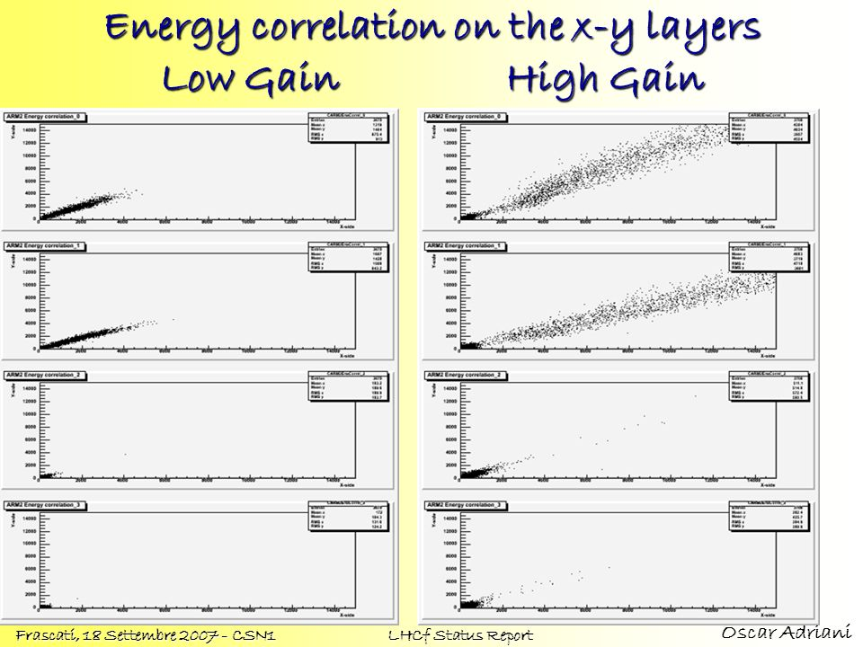 Oscar Adriani Frascati, 18 Settembre 2007 - CSN1 LHCf Status Report Energy correlation on the x-y layers Low GainHigh Gain