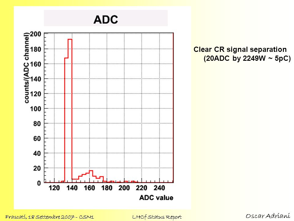 Oscar Adriani Frascati, 18 Settembre 2007 - CSN1 LHCf Status Report Clear CR signal separation (20ADC by 2249W ~ 5pC)