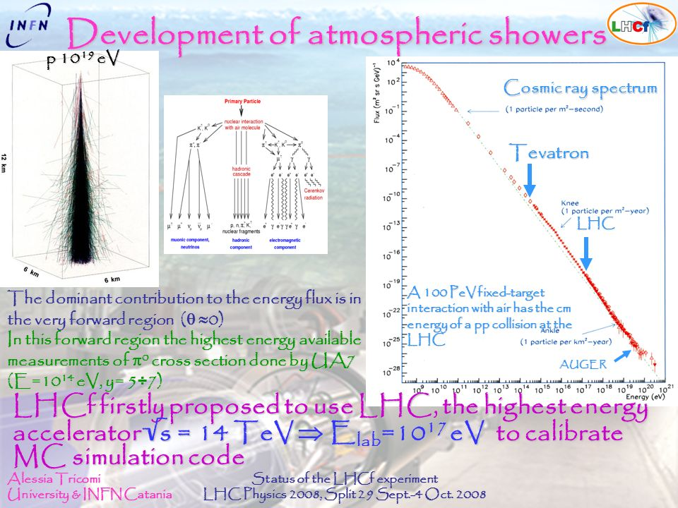 Alessia Tricomi University & INFN Catania Status of the LHCf experiment LHC Physics 2008, Split 29 Sept.-4 Oct. 2008 Development of atmospheric shower