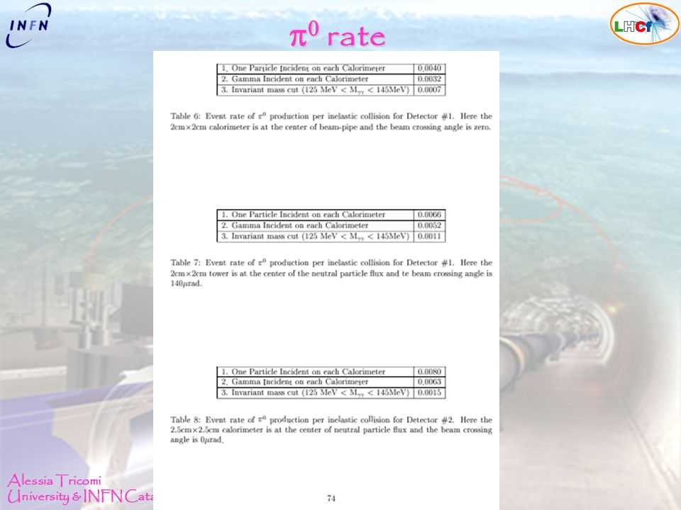 Alessia Tricomi University & INFN Catania Status of the LHCf experiment LHC Physics 2008, Split 29 Sept.-4 Oct. 2008 rate rate