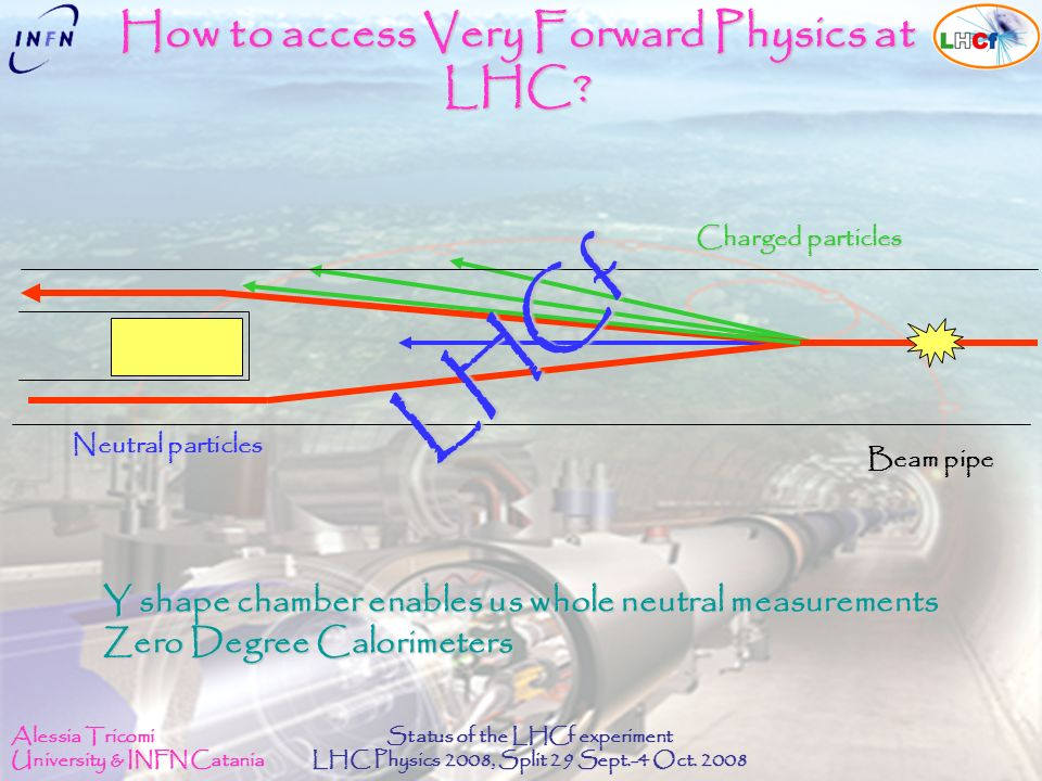 Alessia Tricomi University & INFN Catania Status of the LHCf experiment LHC Physics 2008, Split 29 Sept.-4 Oct. 2008 Y shape chamber enables us whole