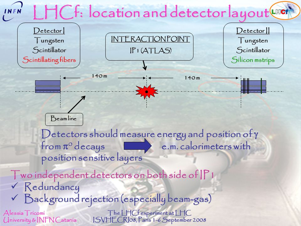 Alessia Tricomi University & INFN Catania The LHCf experiment at LHC ISVHECRI08, Paris 1-6 September 2008 LHCf: location and detector layout INTERACTION POINT IP1 (ATLAS) Beam line Detector II TungstenScintillator Silicon mstrips Detector I TungstenScintillator Scintillating fibers 140 m Detectors should measure energy and position of Detectors should measure energy and position of from 0 decayse.m.