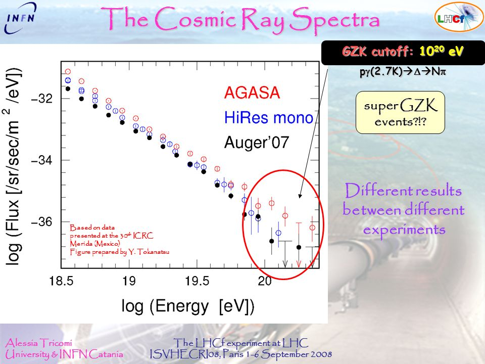 Alessia Tricomi University & INFN Catania The LHCf experiment at LHC ISVHECRI08, Paris 1-6 September 2008 The Cosmic Ray Spectra Based on data presented at the 30 th ICRC Merida (Mexico) Figure prepared by Y.
