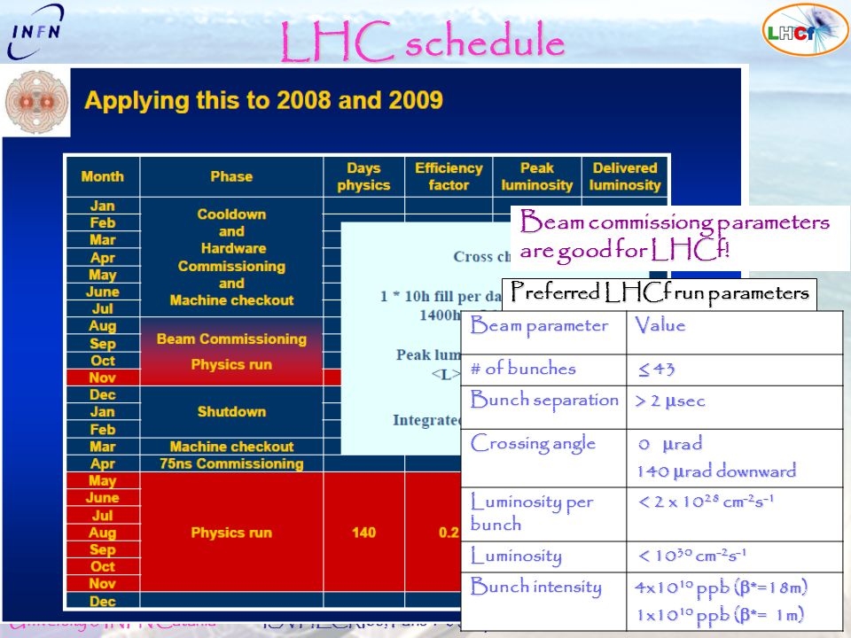 Alessia Tricomi University & INFN Catania The LHCf experiment at LHC ISVHECRI08, Paris 1-6 September 2008 LHC schedule Beam commissiong parameters are good for LHCf.