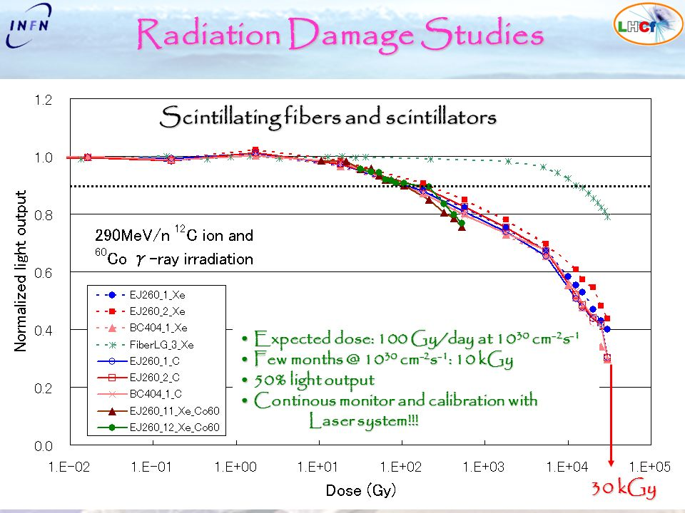 Alessia Tricomi University & INFN Catania The LHCf experiment at LHC ISVHECRI08, Paris 1-6 September 2008 Radiation Damage Studies 30 kGy Expected dose: 100 Gy/day at 10 30 cm -2 s -1 Expected dose: 100 Gy/day at 10 30 cm -2 s -1 Few months @ 10 30 cm -2 s -1 : 10 kGy Few months @ 10 30 cm -2 s -1 : 10 kGy 50% light output 50% light output Continous monitor and calibration with Laser system!!.