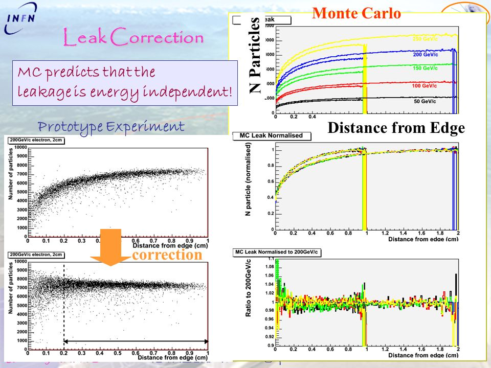 Alessia Tricomi University & INFN Catania The LHCf experiment at LHC ISVHECRI08, Paris 1-6 September 2008 Leak Correction Monte Carlo Prototype Experiment MC predicts that the leakage is energy independent.