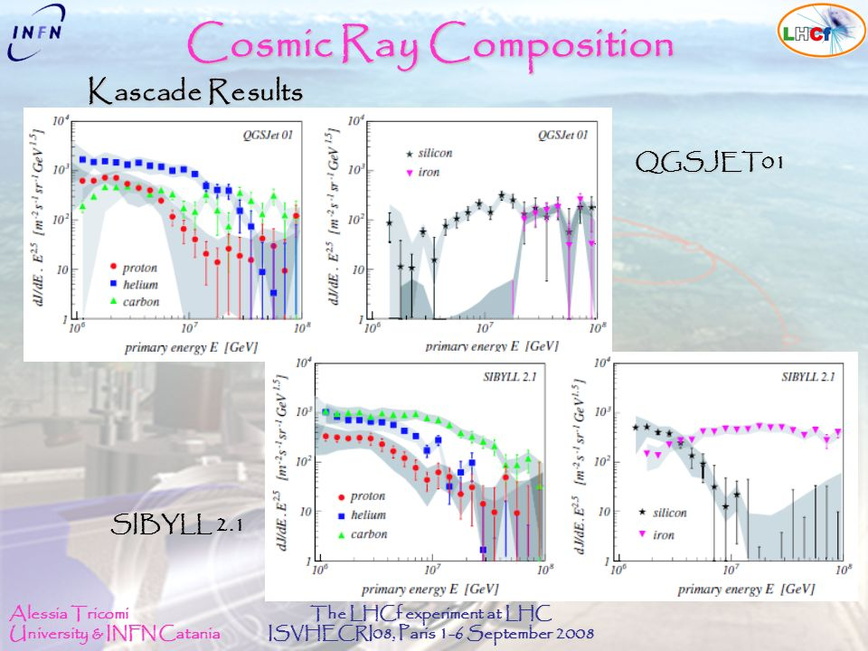 Alessia Tricomi University & INFN Catania The LHCf experiment at LHC ISVHECRI08, Paris 1-6 September 2008 Cosmic Ray Composition QGSJET01 SIBYLL 2.1 Kascade Results