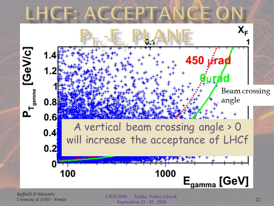 Beam crossing angle Raffaello DAlessandro Università & INFN - Firenze CRIS Malfa, Salina Island, September , A vertical beam crossing angle > 0 will increase the acceptance of LHCf