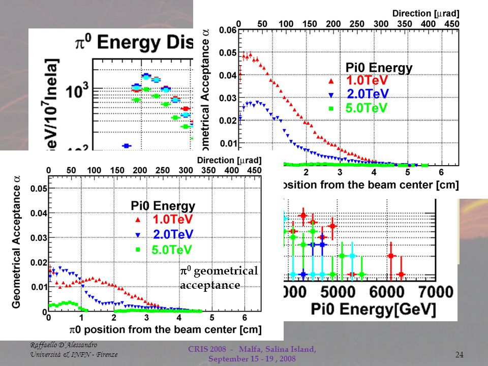 Raffaello DAlessandro Università & INFN - Firenze CRIS Malfa, Salina Island, September , Energy spectrum of π 0 expected from different models (Typical energy resolution for is 3 % at 1TeV) 0 geometrical acceptance